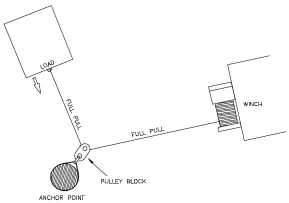 snatch block winching offset diagram